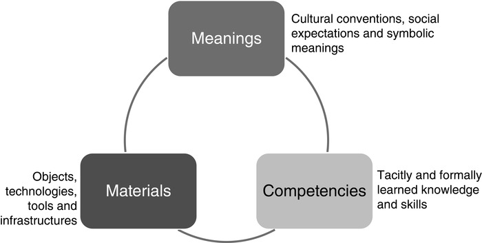 The three elements of social practice theory