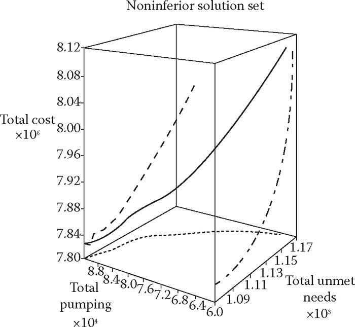Conceptual three-dimensional trade-off curve. (From Ranjha, A.Y., Peralta, R.C. and A. Yazdanian,