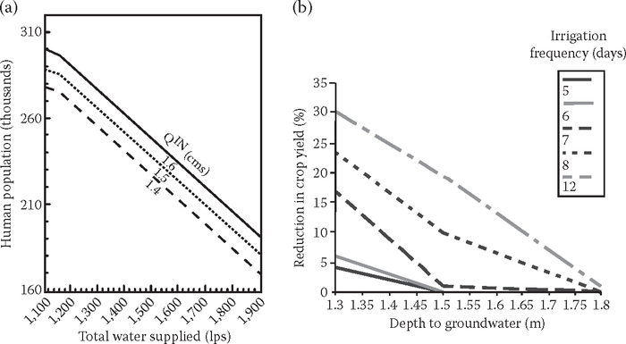 Sample objective response curves: (a) Maximum population supportable via conjunctive use, while protecting surface water quality, for alternative upstream inflow rates (After Ejaz, M.S., and R.C. Peralta,
